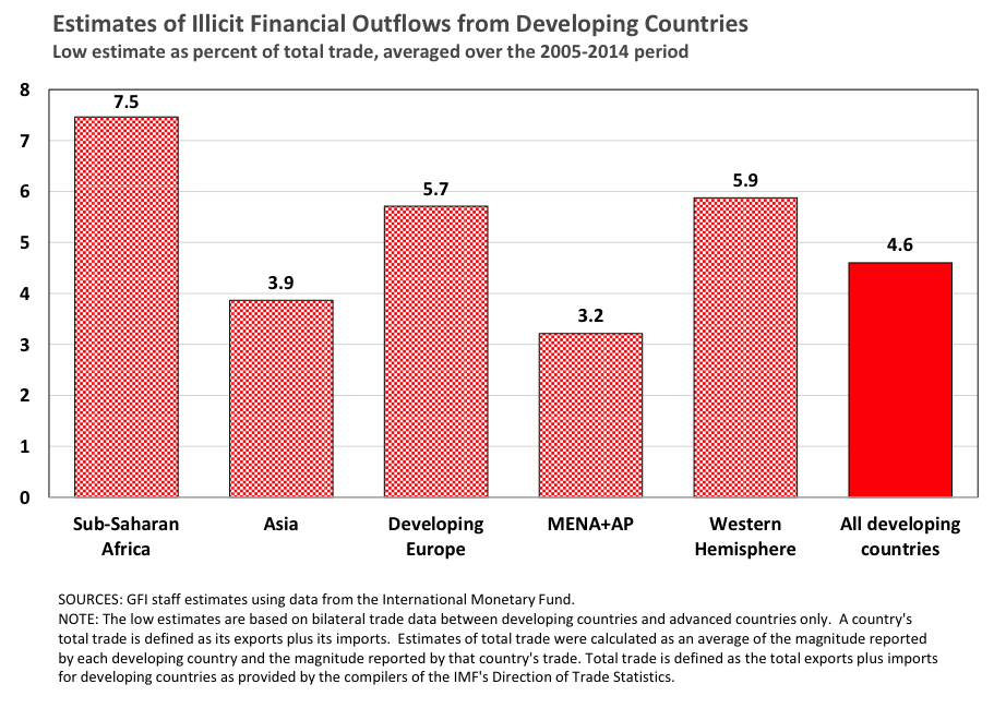 Illicit Financial Flows in Developing Countries Large and Persistent